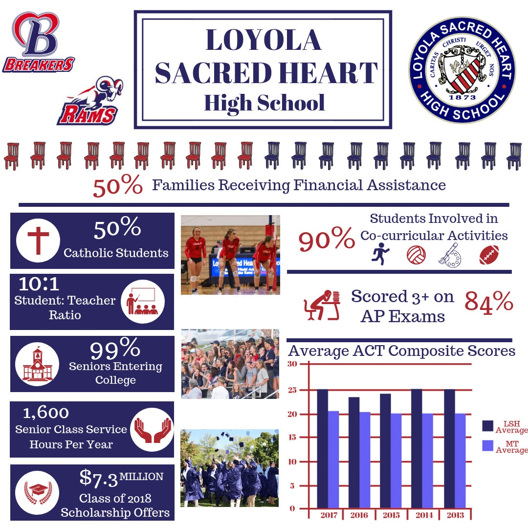 Loyola Sacred Heart High School Stats